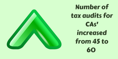 Number of Tax Audits